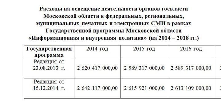 расходы на сми моск обл